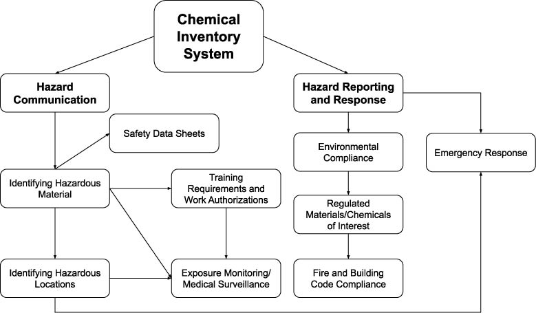 Schematic of Chemical Inventory System