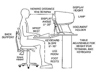 computer workstations \u0026 ergonomicsErgonomic Workstation Diagram Healthy Workstation Motion #6