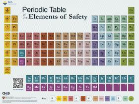 Periodic Table of the Elements of Safety