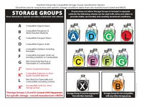 Chemical Compatibility Storage Guide